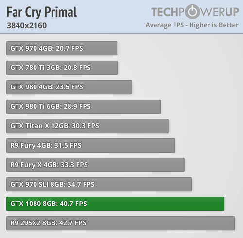 geforce gtx 1080 review farcry primal 4k