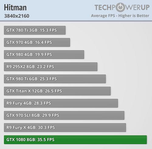geforce gtx 1080 review hitman 4k