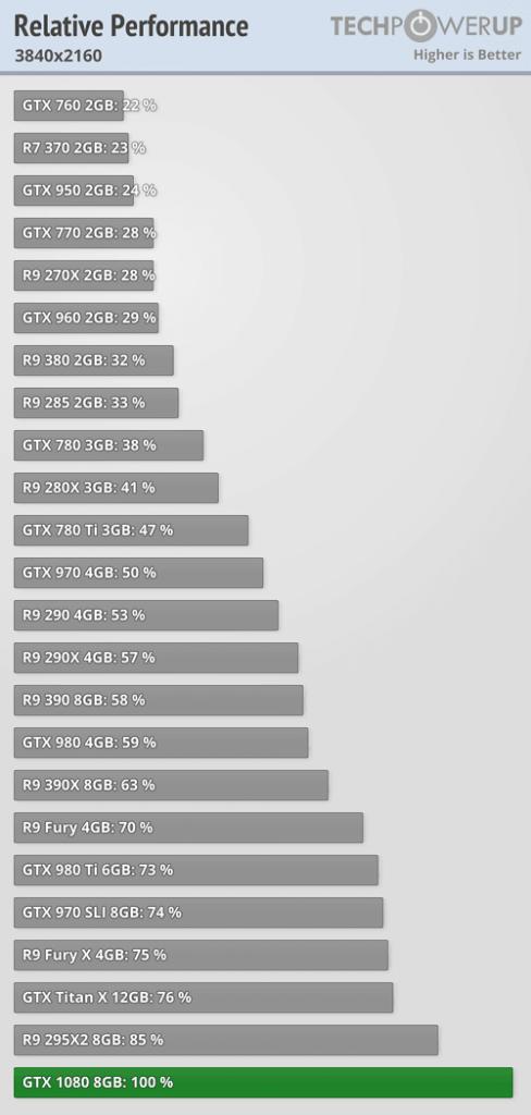 geforce gtx 1080 review resumen 4k