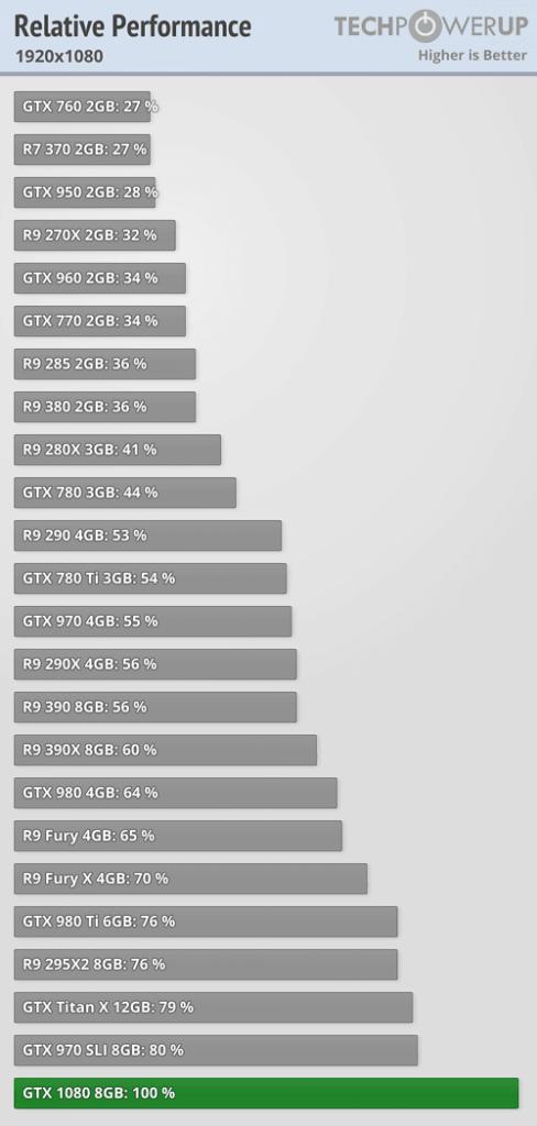 geforce gtx 1080 review resumen fullhd