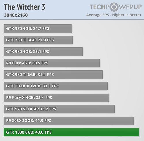 geforce gtx 1080 review witcher 3 4k