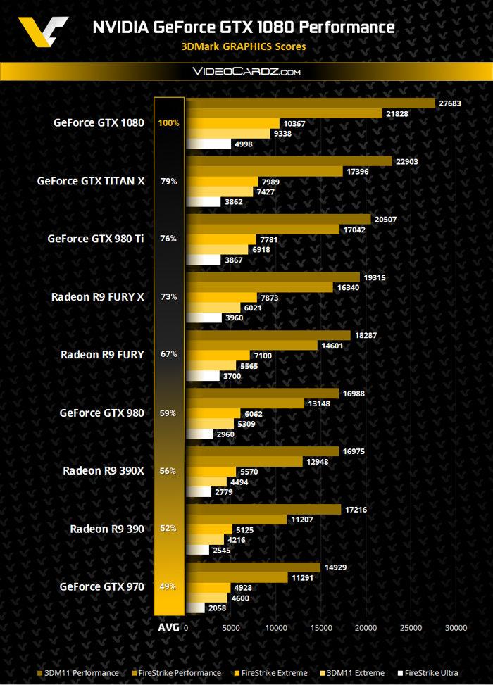 gtx 1080 benchmarks