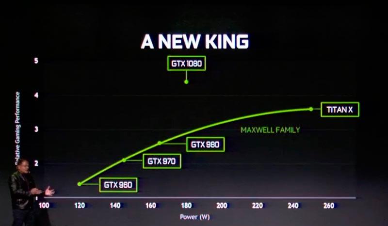 Nvidia GTX 1080 rendimiento