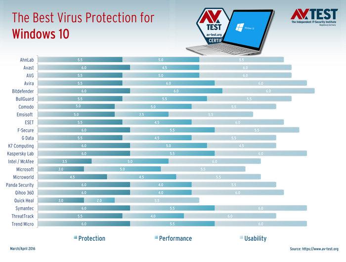 mejor antivirus para windows 10