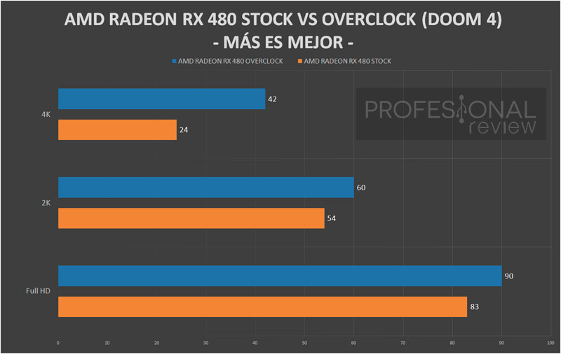 AMD-RX480-STOCK-VS-OVERCLOCK