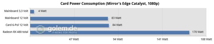 AMD Radeon RX 480 fuerza en exceso la potencia eléctrica de la ranura PCI-Express 1