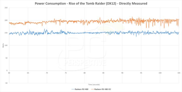 AMD Radeon RX 480 fuerza en exceso la potencia eléctrica de la ranura PCI-Express 3