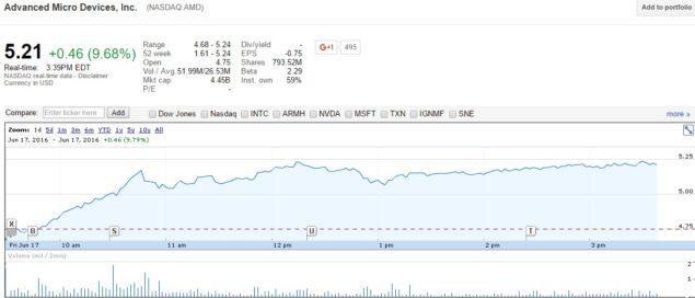 El éxito de Polaris hace subir las acciones de AMD