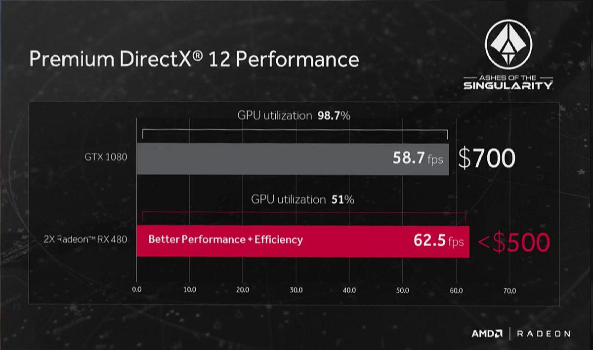Radeon RX 480 especificaciones y rendimiento 4