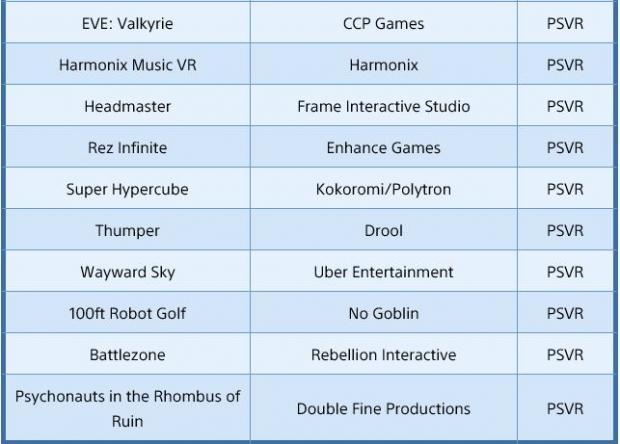 Sony prepara un total de 10 juegos compatibles con PlayStation VR