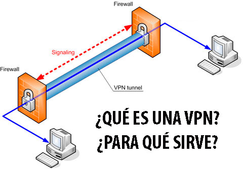 TIPOS-VPN