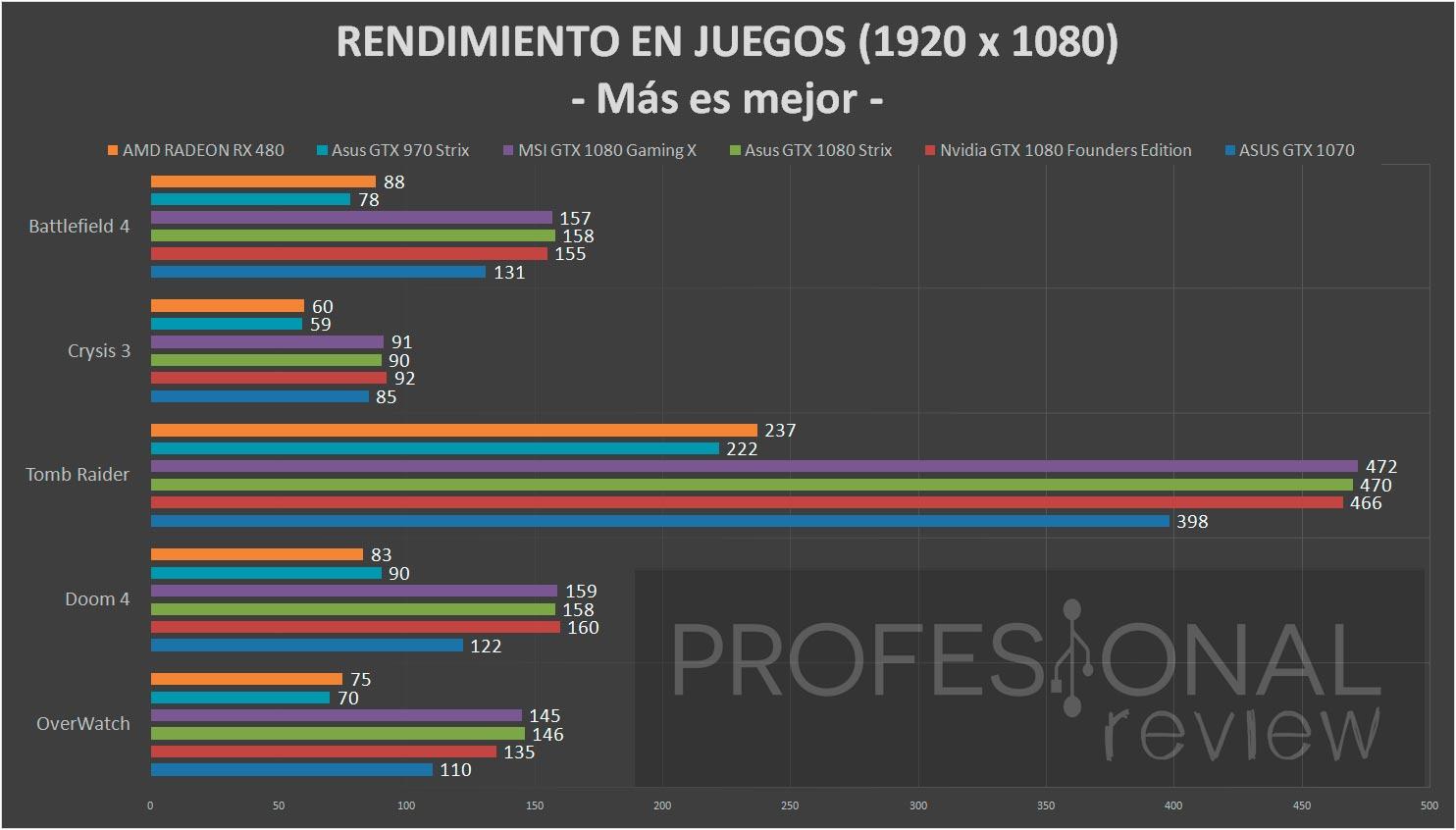 amd-radeon-rx480-benchmark-1080