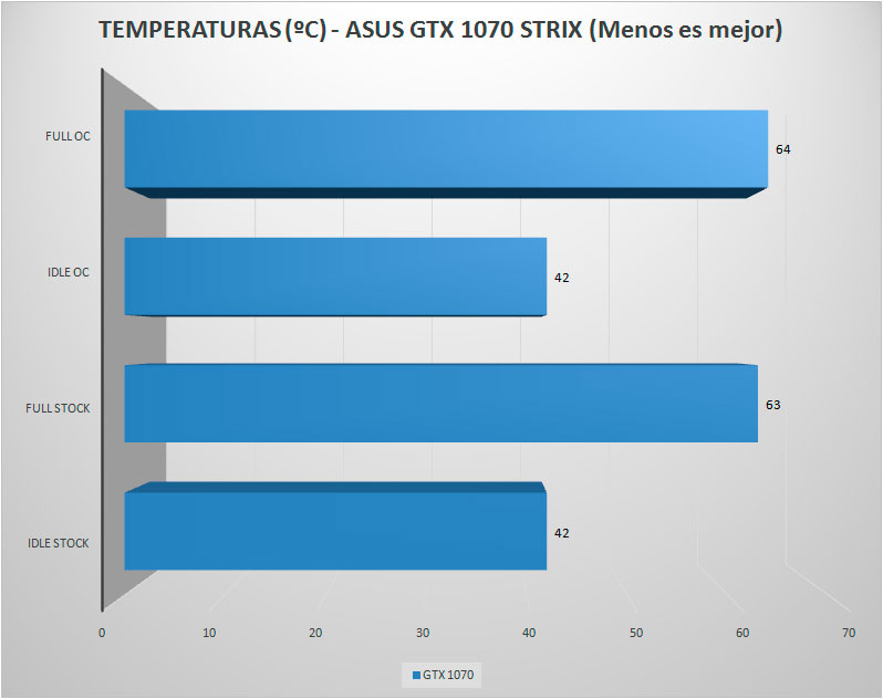 asus-gtx1070-strix-temperaturas