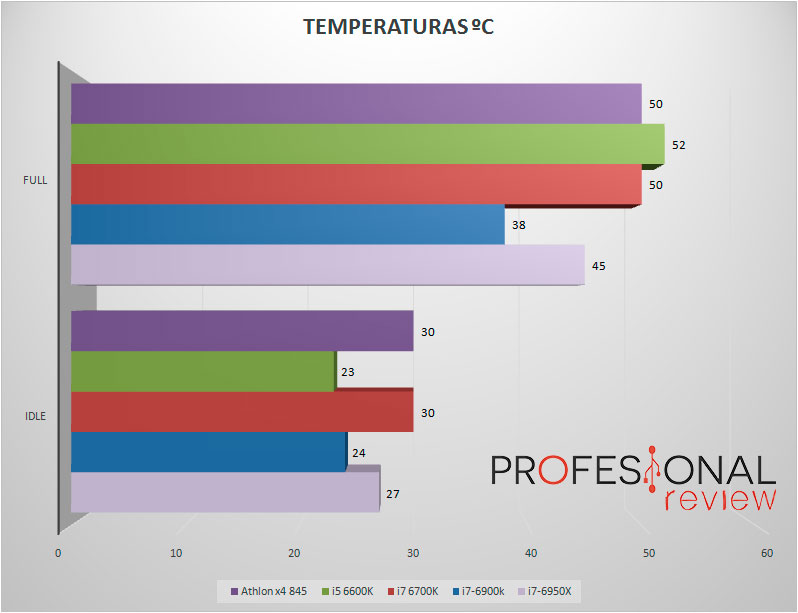athlon845-temperaturas