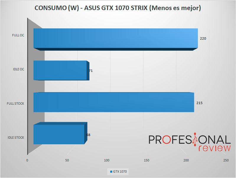 gtx1070-strix-consumo