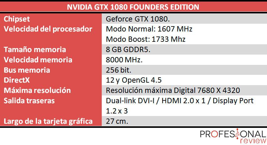 Nvidia GTX 1080 review caracteristicas tecnicas