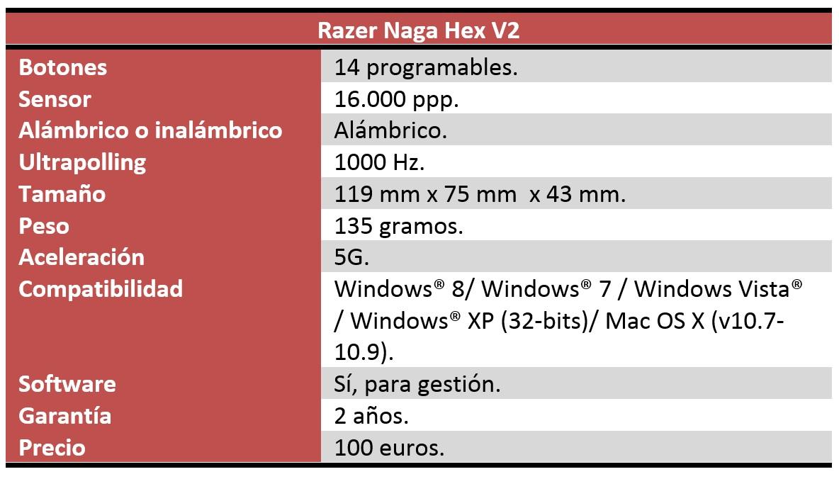 Razer Naga Hex V2 características