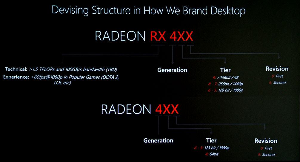 AMD estrena nueva nomenclatura en su serie Radeon R400