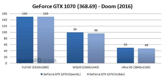 GeForcGTX 1070 pierde rendimiento con Vulkan 2
