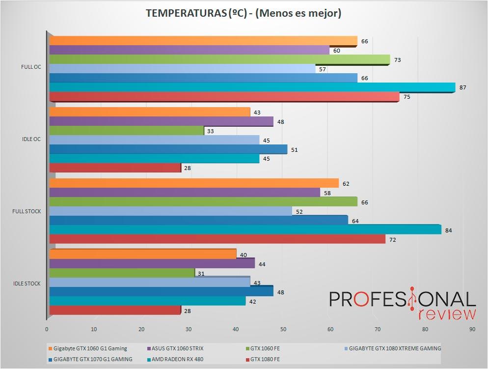 Gigabyte-GTX1060-G1-Gaming-temperatura