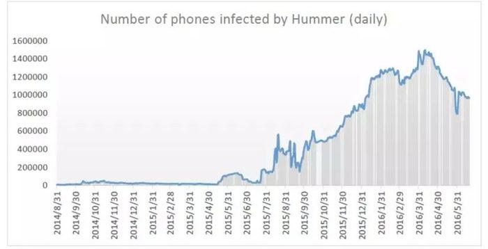 Hummer virus