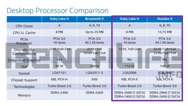 Intel Kaby Lake-X y Skylake-X con zócalo LGA-2066 a finales de 2017