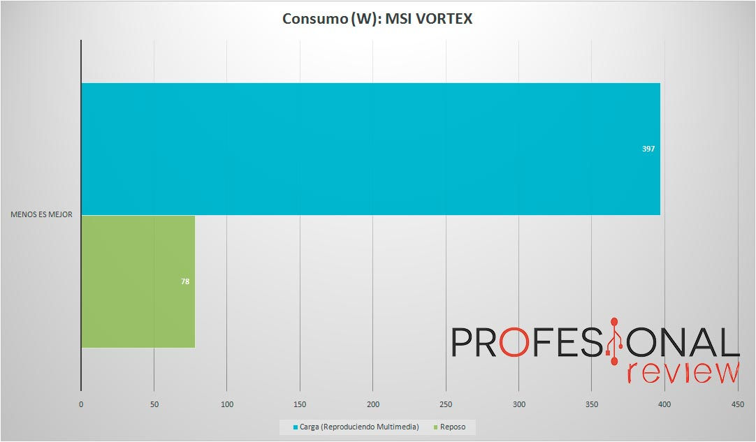 MSI-VORTEX-CONSUMPTION