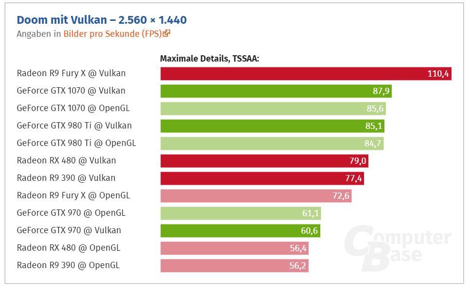 Nuevas pruebas confirman la superioridad de AMD en Vulkan