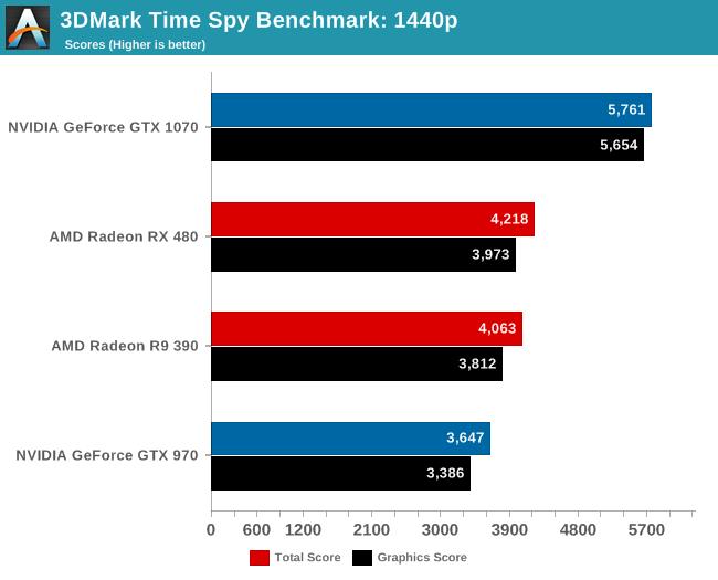 Primeras pruebas 3DMark Time Spy 3