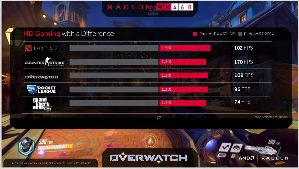 Radeon RX 460 rendimiento