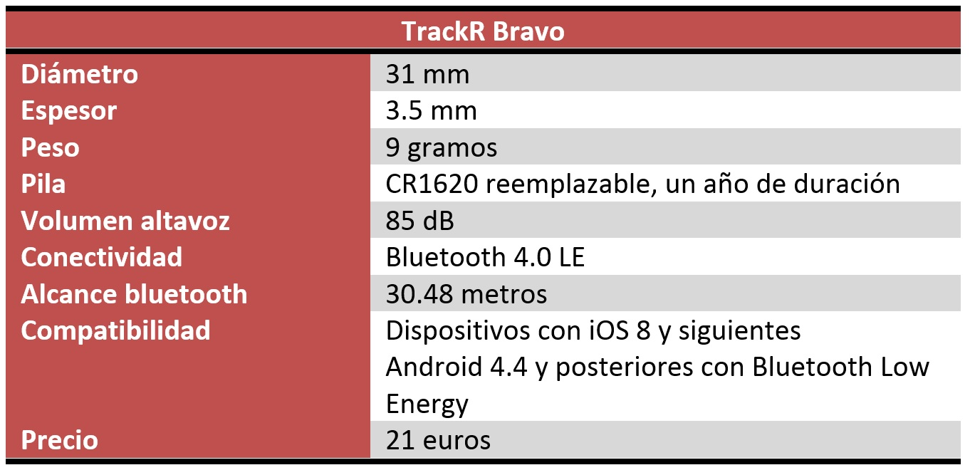 TrackR Bravo review características técnicas