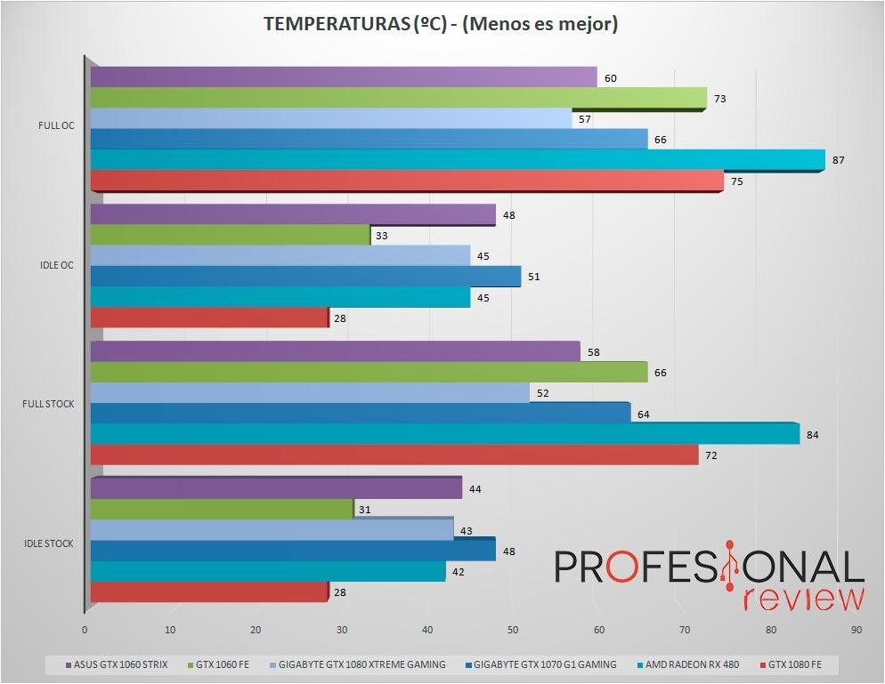 asus-gtx1060-strix-temperaturas