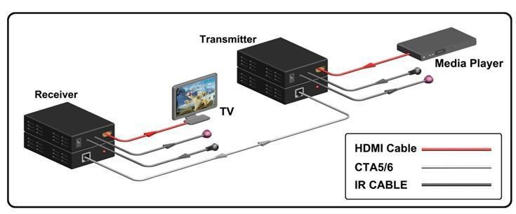 conversores- HDMICAT5-como-conectarlo