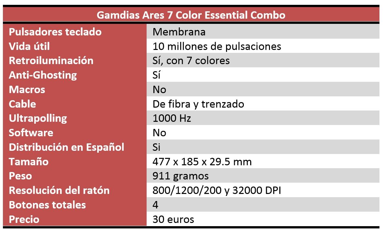 gamdias ares 7 color combo review características TÉCNICAS