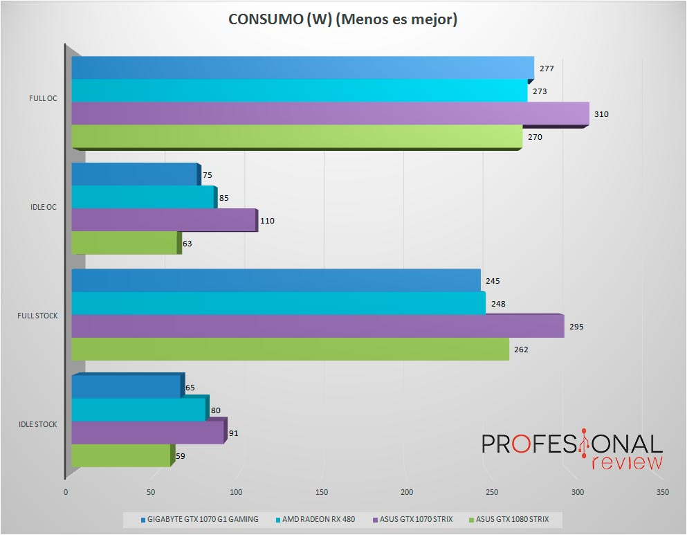 gigabyte-gtx1070-g1-consumo-W
