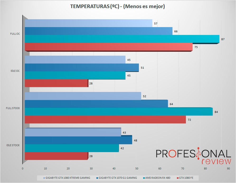 gtx1080-xtreme-gaming-temperatura