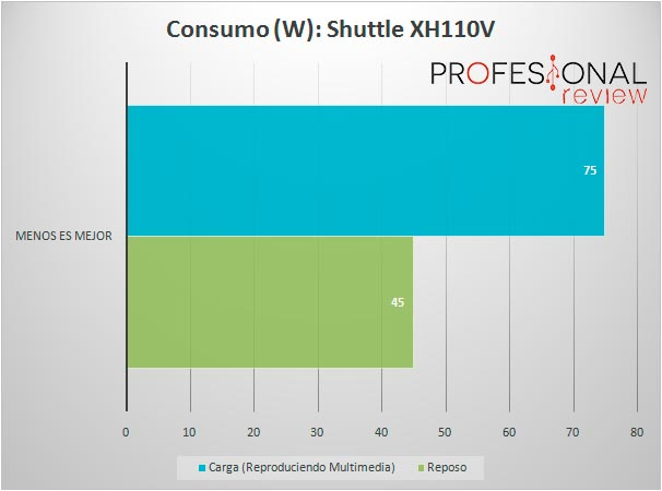 shuttle-xh110v-consumo