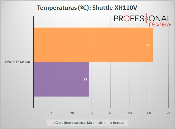 shuttle-xh110v-temperatura