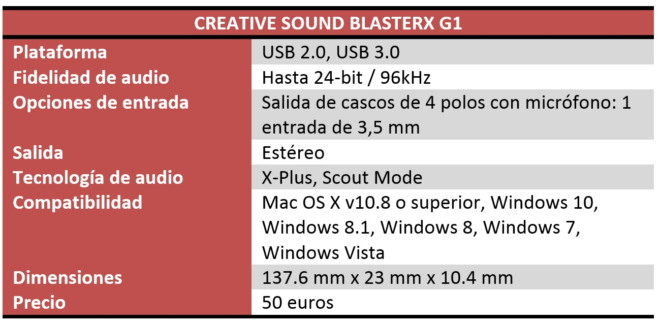 sound blasterX g1 review características