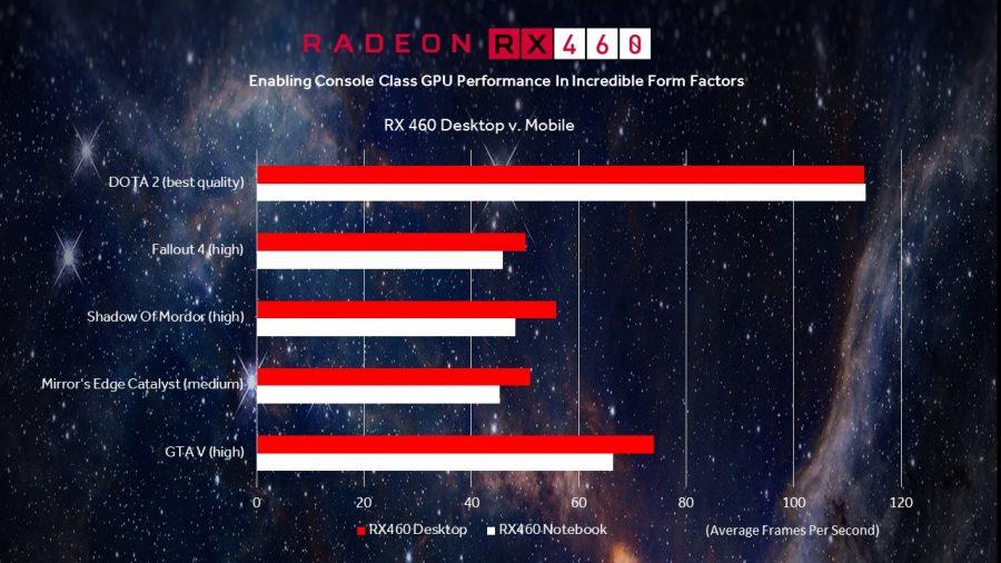 AMD Radeon RX 460M muestra su rendimiento