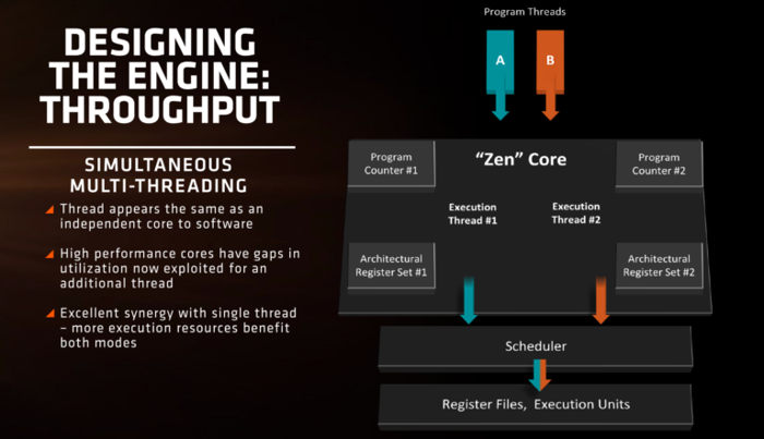 AMD-Zen-CPU-Architecture-9-768x442