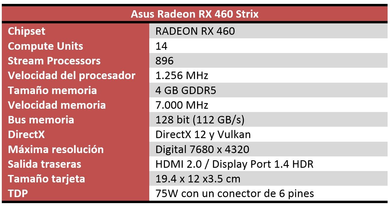 Asus RX 460 Strix caracteristicas