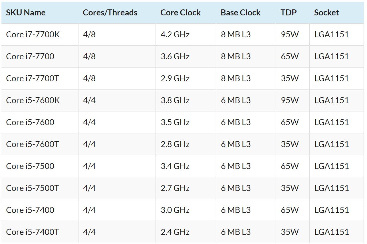 Filtrados los procesadores Intel Kaby Lake de escritorio