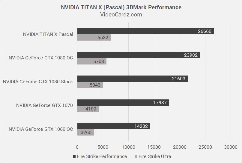 GeForce GTX Titan X muestra su rendimiento en las primeras pruebas