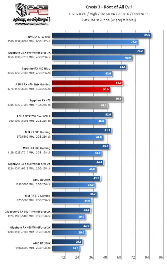 Gigabyte Radeon RX 460 WindForce 2X muestra su rendimiento 1