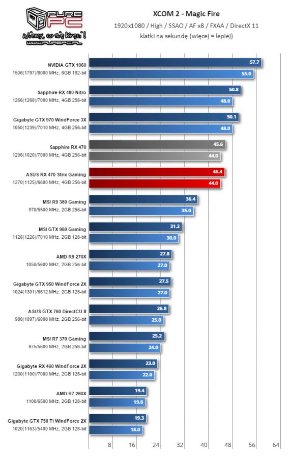 Gigabyte Radeon RX 460 WindForce 2X muestra su rendimiento 10