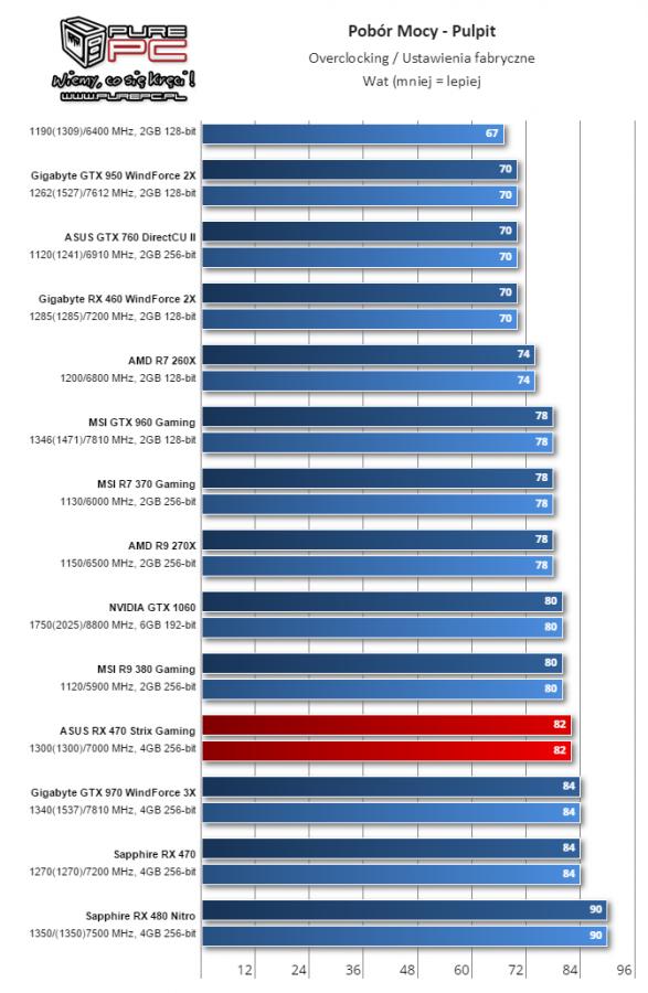 Gigabyte Radeon RX 460 WindForce 2X muestra su rendimiento 11