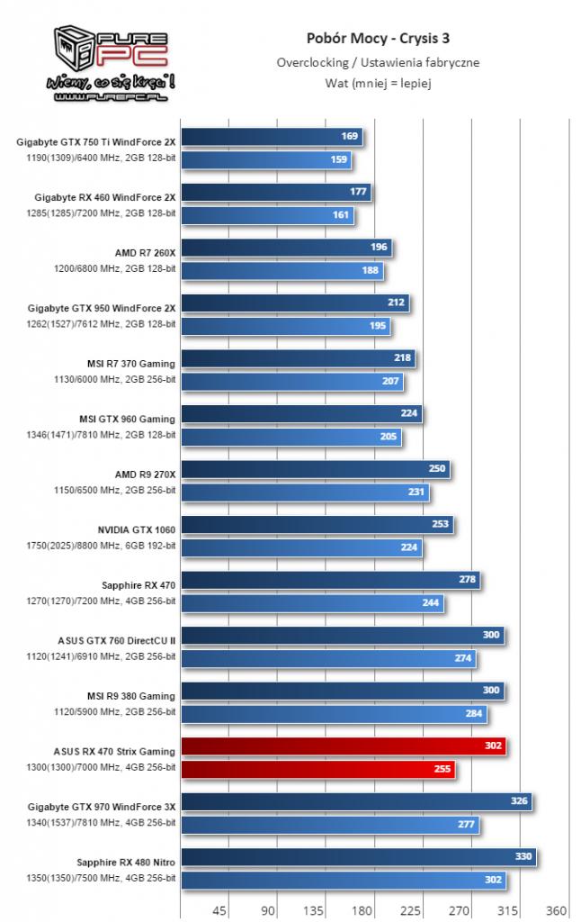 Gigabyte Radeon RX 460 WindForce 2X muestra su rendimiento 12