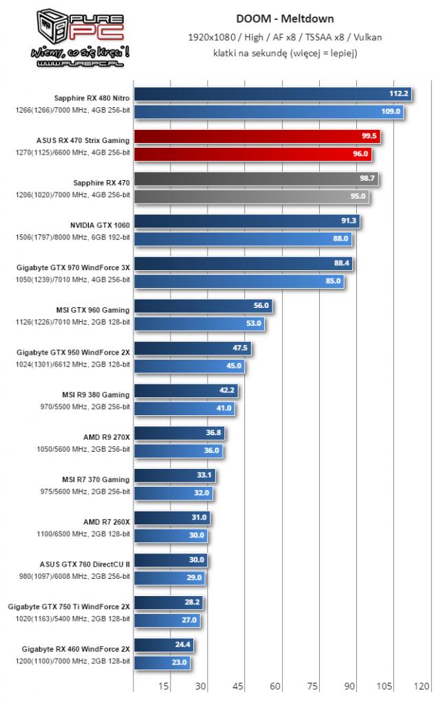 Gigabyte Radeon RX 460 WindForce 2X muestra su rendimiento 2