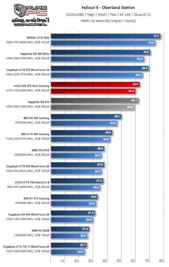 Gigabyte Radeon RX 460 WindForce 2X muestra su rendimiento 3